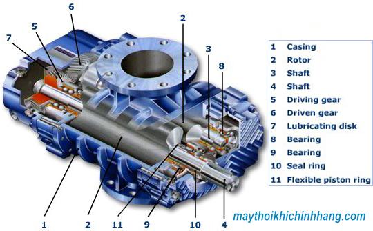 Giá máy thổi khí công nghiệp là gì (Root Blower)?